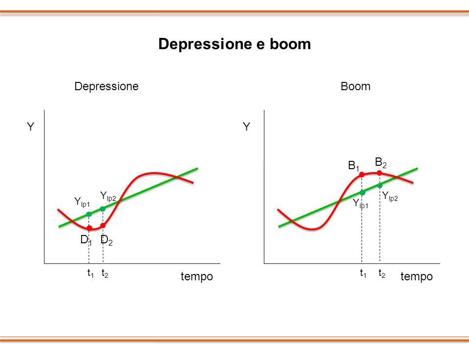 Depressione e boom D1D1 D2D2 B1B1 B2B2 tempo Y lp1 Y lp2 Y lp1 Y lp2 DepressioneBoom tempo YY t1t1 t2t2 t1t1 t2t2