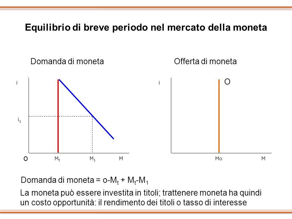 Equilibrio di breve periodo nel mercato della moneta i1i1 MtMt M1M1 i M i MMo Domanda di monetaOfferta di moneta La moneta può essere investita in tit