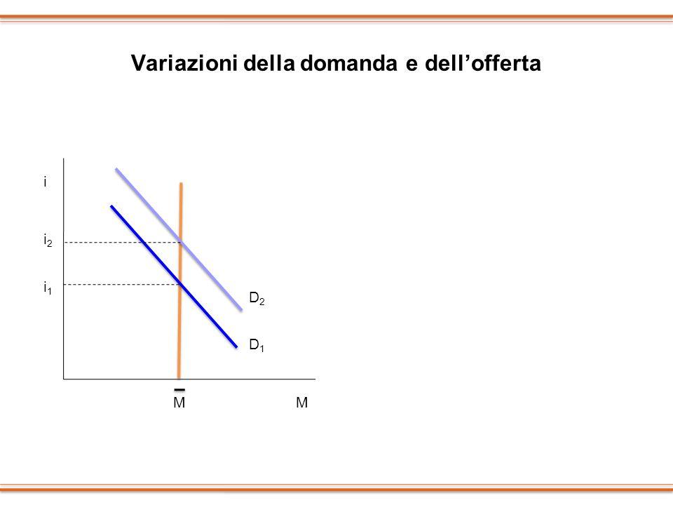 Variazioni della domanda e dellofferta i M M i1i1 D1D1 D2D2 i2i2 i M M i1i1 D M2M2 i2i2