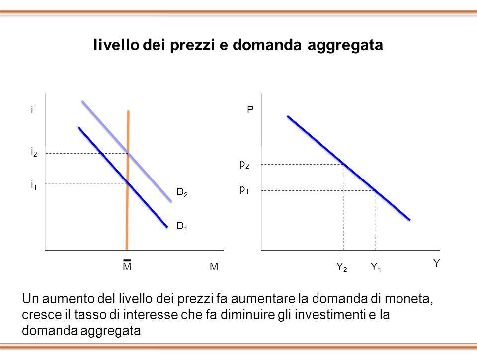 livello dei prezzi e domanda aggregata i M M i1i1 D1D1 D2D2 i2i2 P Y p1p1 p2p2 Y2Y2 Y1Y1 Un aumento del livello dei prezzi fa aumentare la domanda di