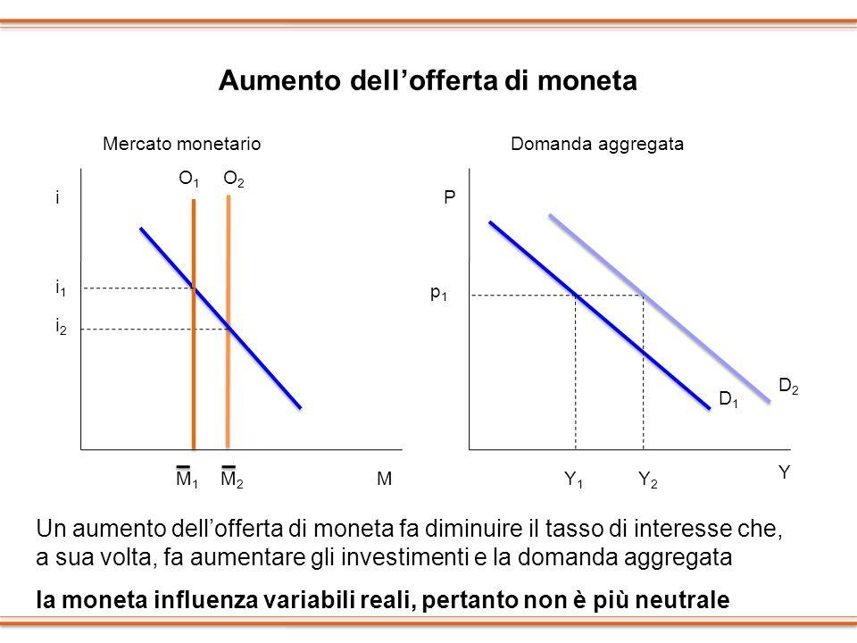 Aumento dellofferta di moneta i M M2M2 i1i1 O1O1 O2O2 i2i2 P Y p1p1 Y2Y2 Y1Y1 Un aumento dellofferta di moneta fa diminuire il tasso di interesse che,