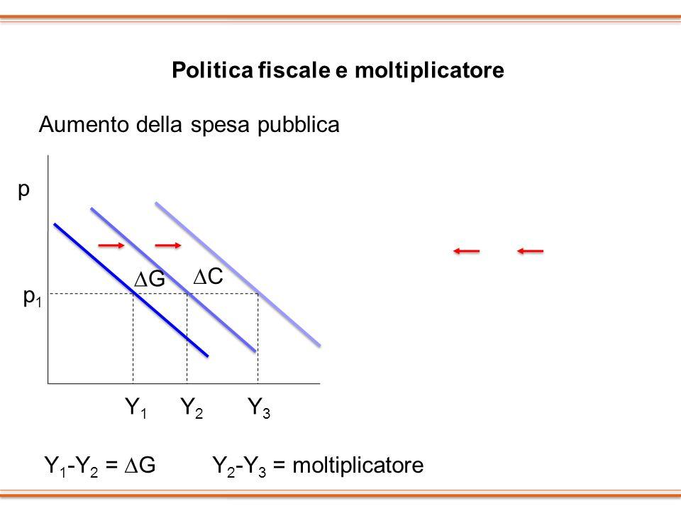 Politica fiscale e moltiplicatore p p1p1 Y1Y1 Y2Y2 Y3Y3 Aumento della spesa pubblica G C Aumento del prelievo fiscale p p1p1 Y1Y1 Y2Y2 Y3Y3 Y 1 -Y 2 =