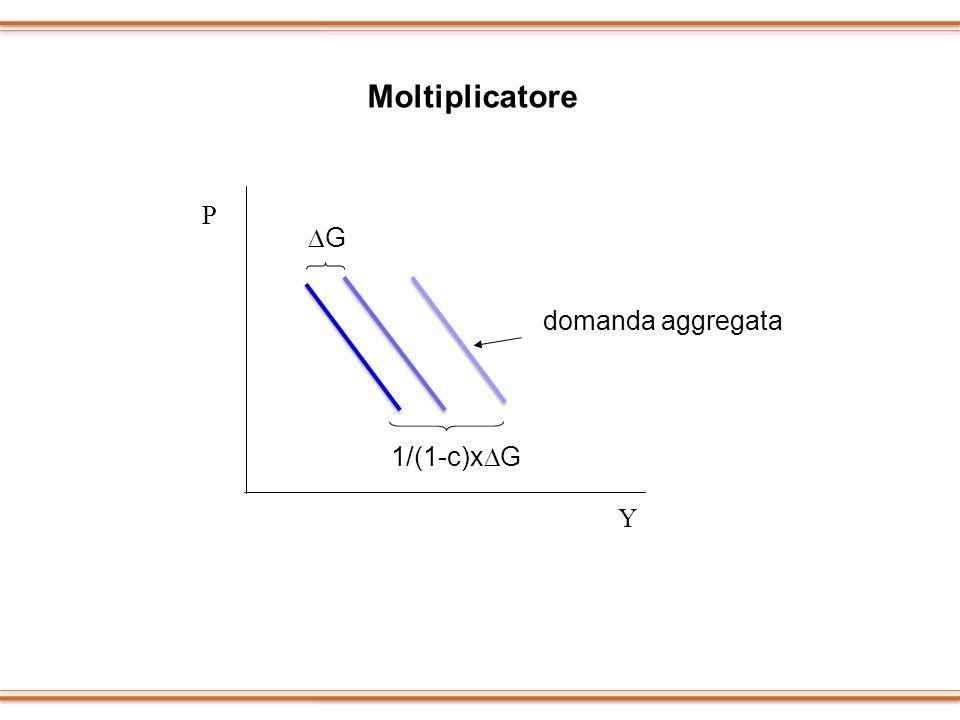 P Y G 1/(1-c)x G domanda aggregata Moltiplicatore