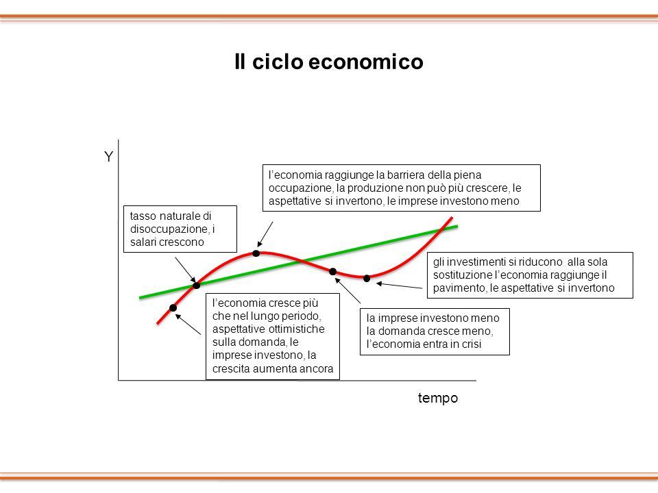 Il ciclo economico leconomia cresce più che nel lungo periodo, aspettative ottimistiche sulla domanda, le imprese investono, la crescita aumenta ancor