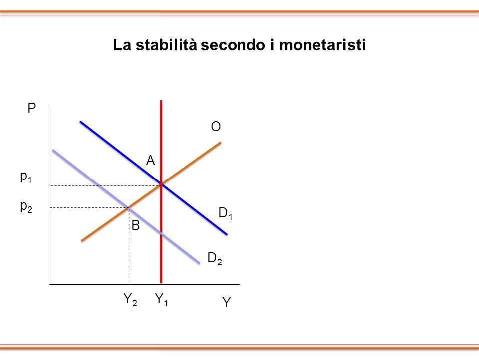 La stabilità secondo i monetaristi P Y p1p1 Y1Y1 p2p2 Y2Y2 A B D1D1 D2D2 O O1O1 M1M1 M M2M2 i1i1 i
