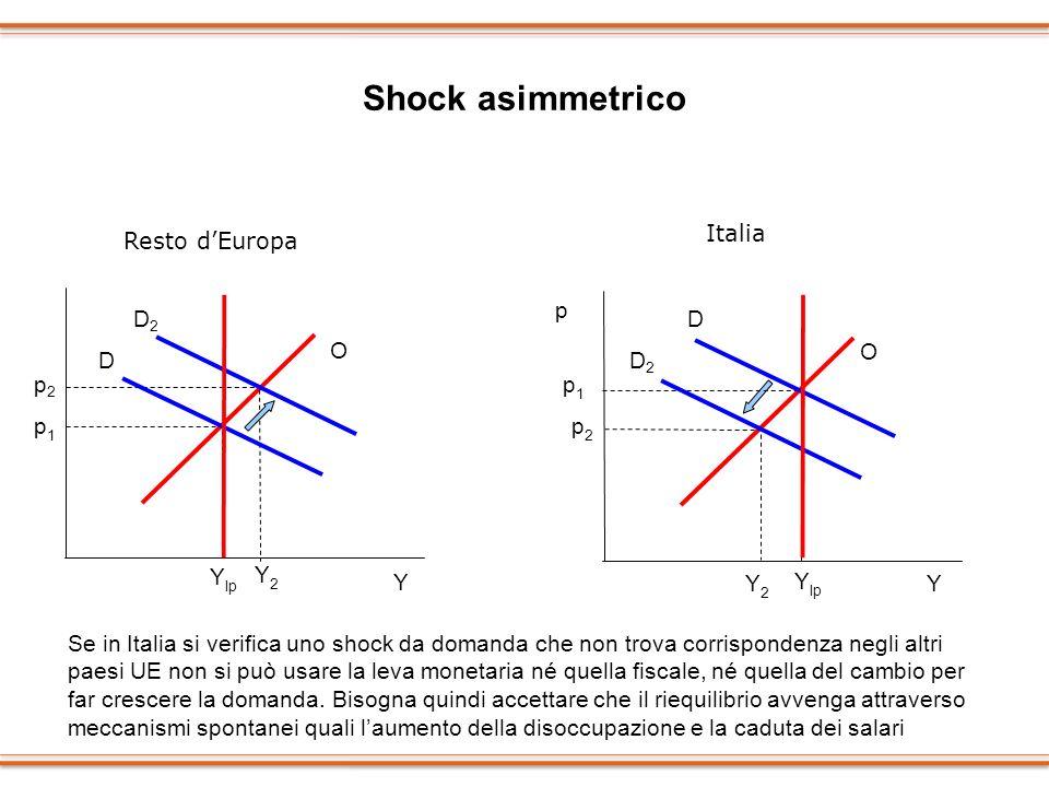 Shock asimmetrico Y D p1p1 Y lp O Y2Y2 D2D2 p2p2 p D2D2 p1p1 O D p2p2 Y2Y2 Y Resto dEuropa Italia Se in Italia si verifica uno shock da domanda che no