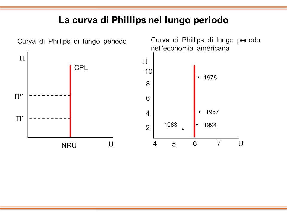 La curva di Phillips nel lungo periodo