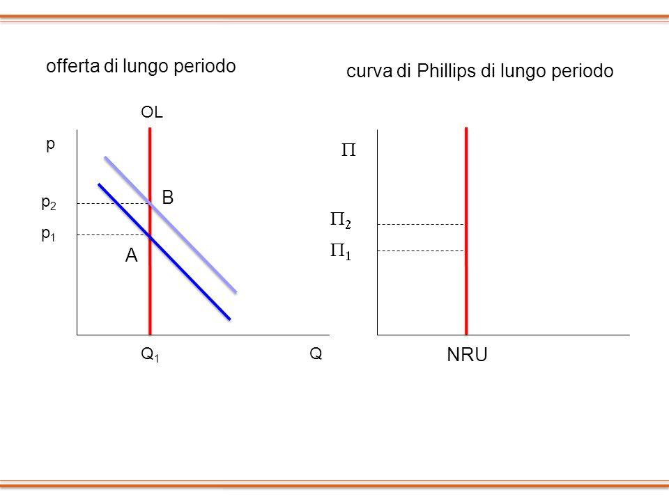 p Q OL Q1Q1 A p1p1 B p2p2 offerta di lungo periodo curva di Phillips di lungo periodo NRU