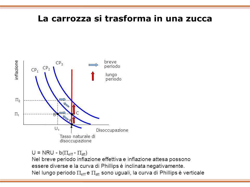 La carrozza si trasforma in una zucca Disoccupazione inflazione 1 U1U1 Tasso naturale di disoccupazione A B CP 1 CP 2 CP 3 C breve periodo lungo perio