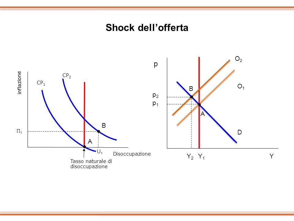Shock dellofferta Disoccupazione inflazione 1 U1U1 Tasso naturale di disoccupazione CP 1 CP 2 p YY1Y1 p1p1 B A Y2Y2 p2p2 A B O1O1 O2O2 D