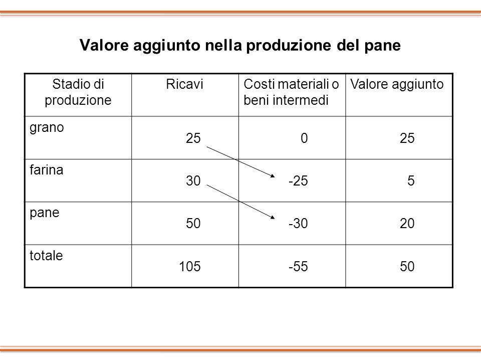 Valore aggiunto nella produzione del pane Stadio di produzione RicaviCosti materiali o beni intermedi Valore aggiunto grano 250 farina 30-255 pane 50-