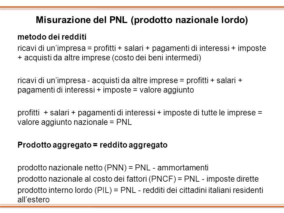 Misurazione del PNL (prodotto nazionale lordo) metodo dei redditi ricavi di unimpresa = profitti + salari + pagamenti di interessi + imposte + acquist