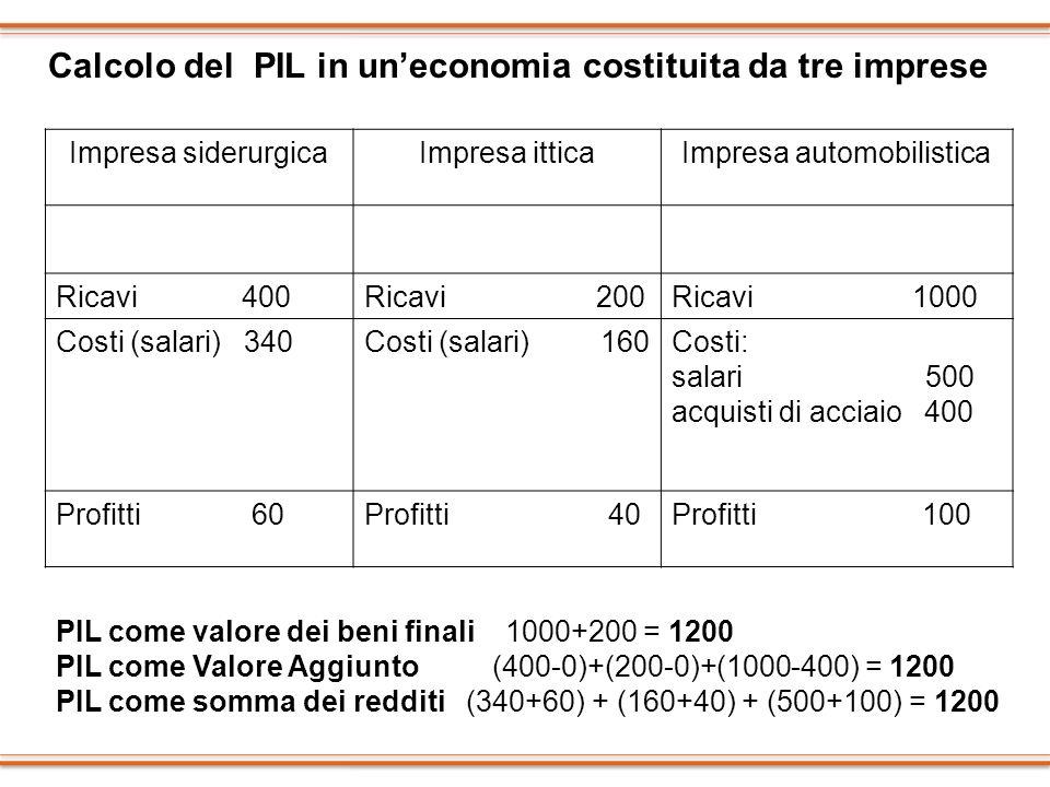 Impresa siderurgicaImpresa itticaImpresa automobilistica Ricavi 400Ricavi 200Ricavi 1000 Costi (salari) 340Costi (salari) 160Costi: salari 500 acquist