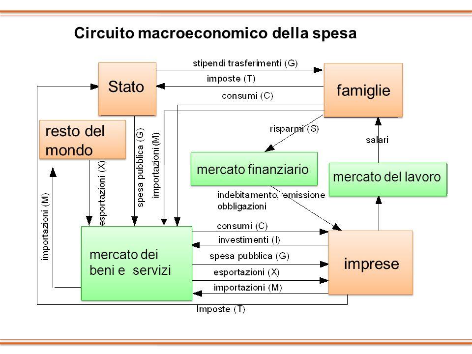 Circuito macroeconomico della spesa famiglie Stato resto del mondo imprese mercato finanziario mercato dei beni e servizi mercato del lavoro importazi