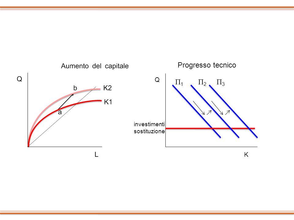 K Q 1 2 Progresso tecnico investimenti sostituzione 3