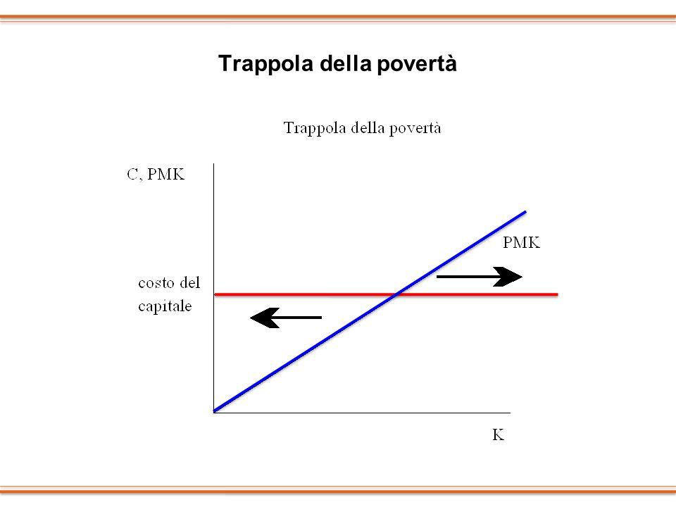 Trappola della povertà