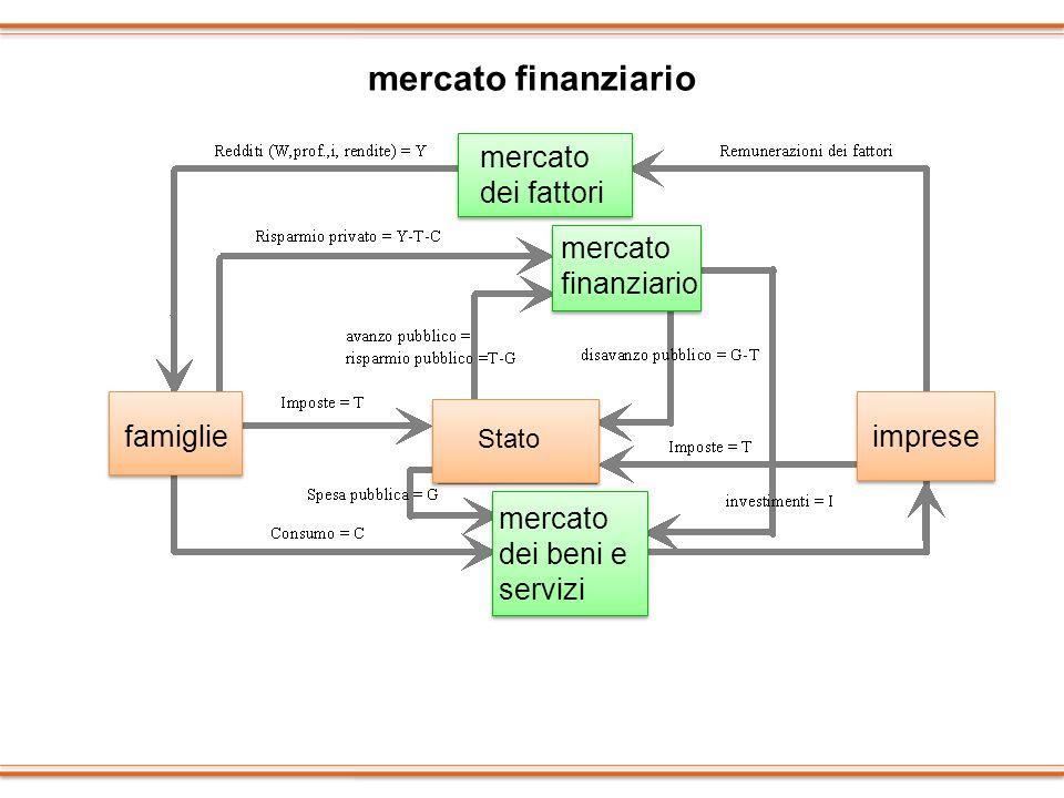 mercato finanziario famiglie mercato dei fattori Stato imprese mercato dei beni e servizi mercato finanziario