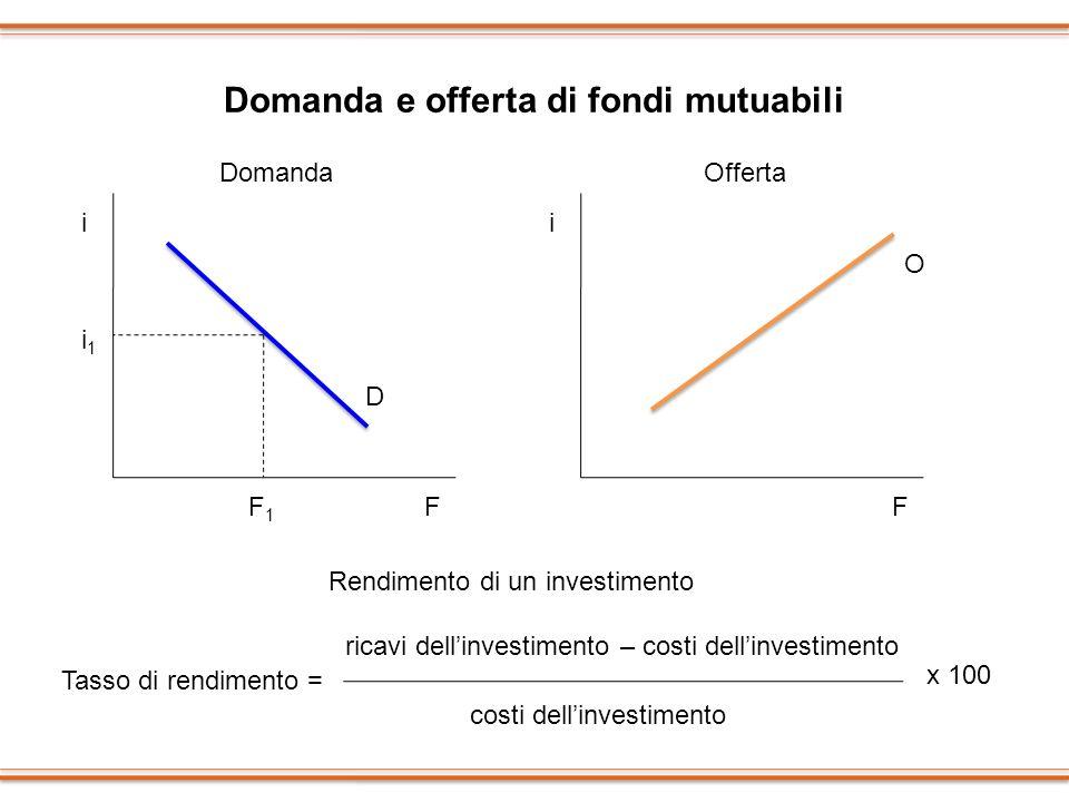 Domanda e offerta di fondi mutuabili i F i1i1 F1F1 D Rendimento di un investimento Tasso di rendimento = costi dellinvestimento ricavi dellinvestiment