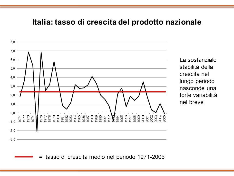 Italia: tasso di crescita del prodotto nazionale La sostanziale stabilità della crescita nel lungo periodo nasconde una forte variabilità nel breve. =