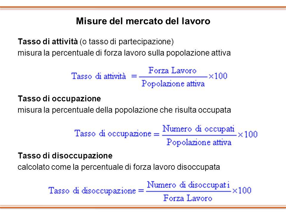 Misure del mercato del lavoro Tasso di attività (o tasso di partecipazione) misura la percentuale di forza lavoro sulla popolazione attiva Tasso di oc