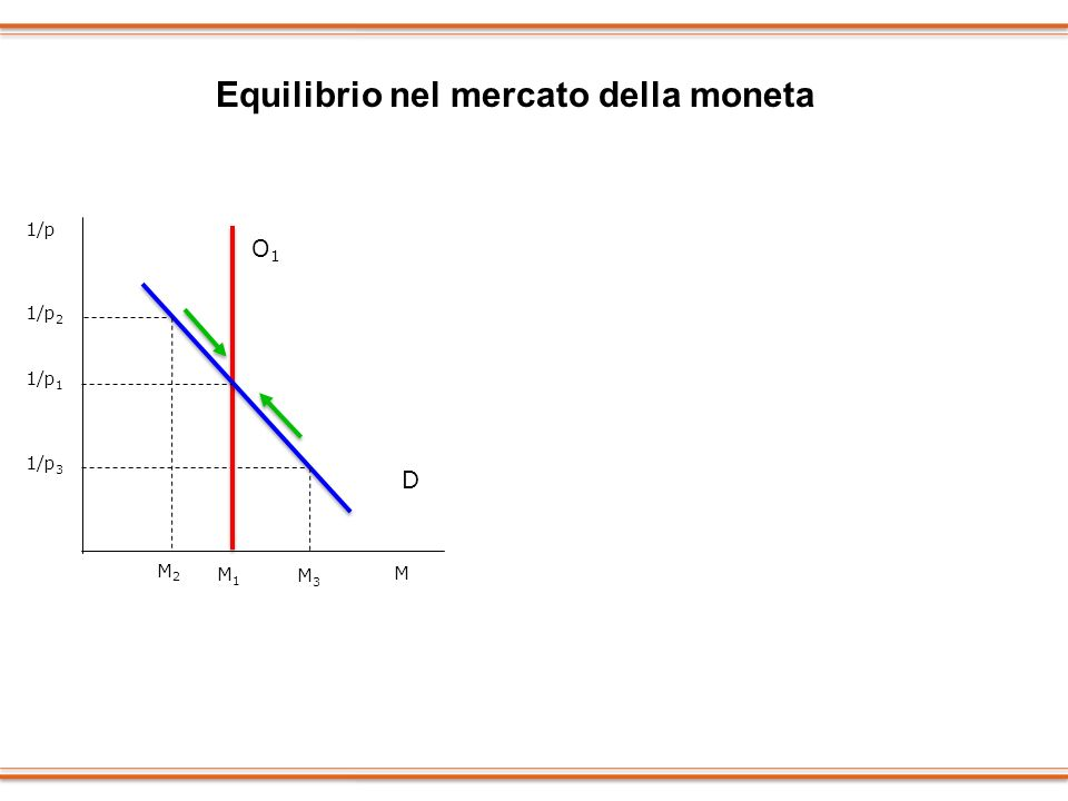 1/p 1 M3M3 D M1M1 1/p O1O1 1/p 3 M1M1 Equilibrio nel mercato della moneta 1/p 1 O2O2 D M 1/p O1O1 1/p 1 1/p 2 M2M2 M M2M2