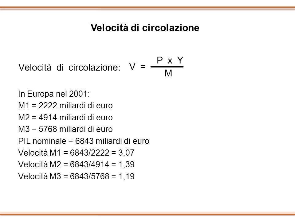 In Europa nel 2001: M1 = 2222 miliardi di euro M2 = 4914 miliardi di euro M3 = 5768 miliardi di euro PIL nominale = 6843 miliardi di euro Velocità M1