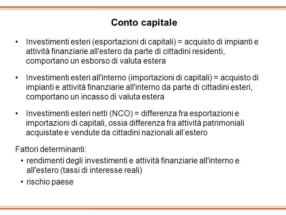 Conto capitale Investimenti esteri (esportazioni di capitali) = acquisto di impianti e attività finanziarie all'estero da parte di cittadini residenti