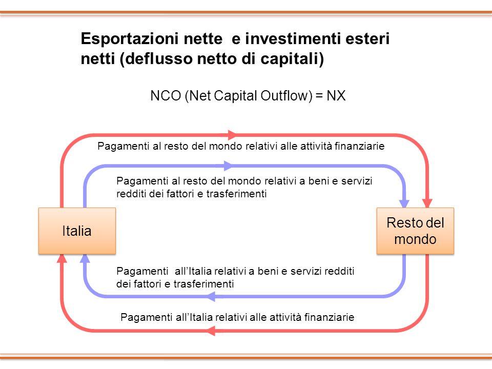 Esportazioni nette e investimenti esteri netti (deflusso netto di capitali) NCO (Net Capital Outflow) = NX Resto del mondo Italia Pagamenti al resto d