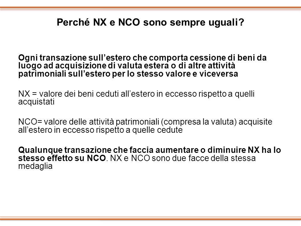 Perché NX e NCO sono sempre uguali? Ogni transazione sullestero che comporta cessione di beni da luogo ad acquisizione di valuta estera o di altre att