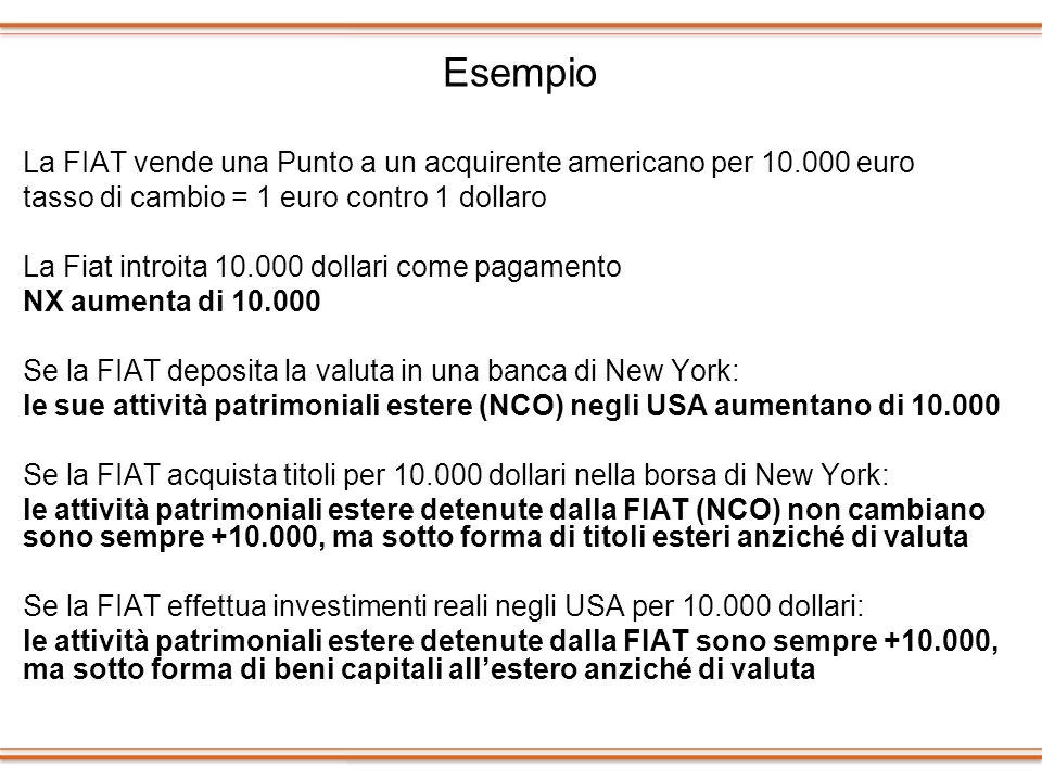 Esempio La FIAT vende una Punto a un acquirente americano per 10.000 euro tasso di cambio = 1 euro contro 1 dollaro La Fiat introita 10.000 dollari co