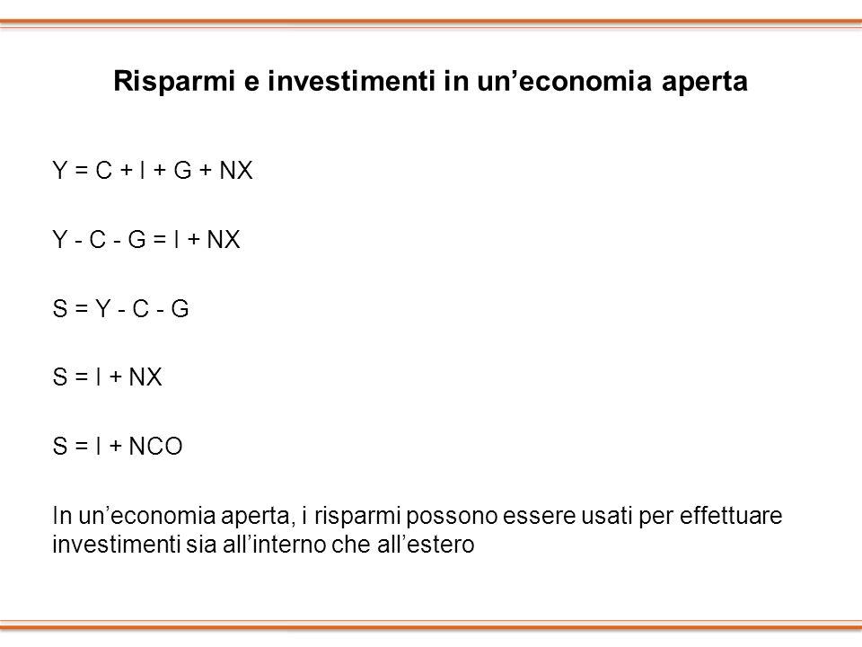 Risparmi e investimenti in uneconomia aperta Y = C + I + G + NX Y - C - G = I + NX S = Y - C - G S = I + NX S = I + NCO In uneconomia aperta, i rispar