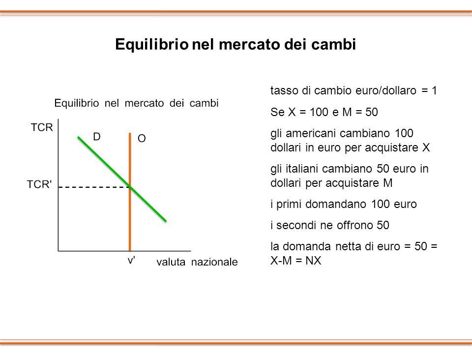 Equilibrio nel mercato dei cambi tasso di cambio euro/dollaro = 1 Se X = 100 e M = 50 gli americani cambiano 100 dollari in euro per acquistare X gli
