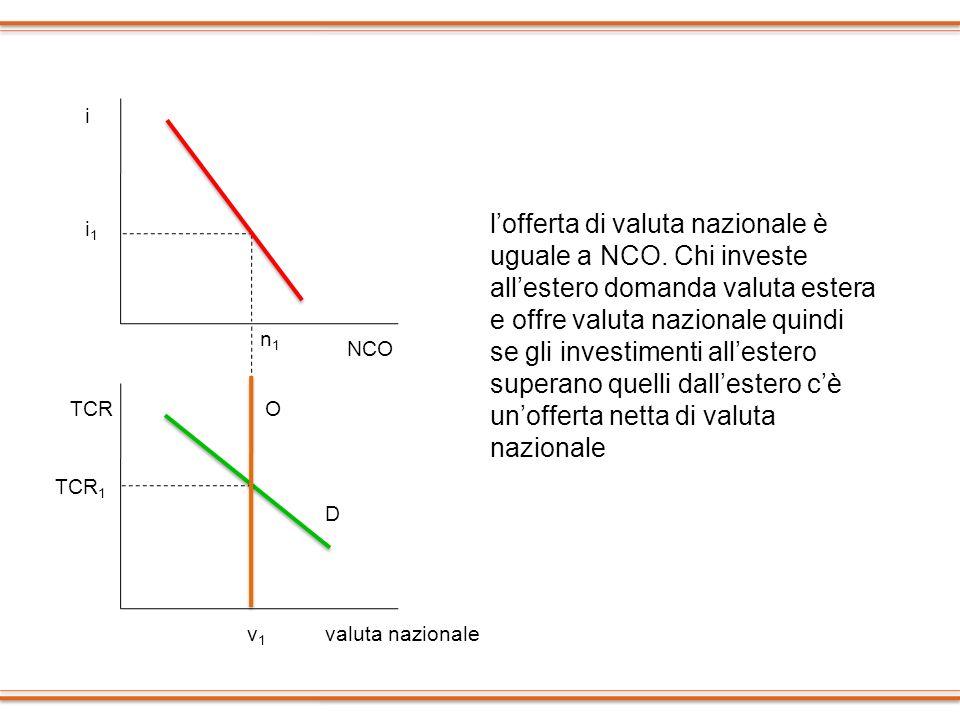 i TCR NCO valuta nazionale n1n1 O TCR 1 v1v1 D lofferta di valuta nazionale è uguale a NCO. Chi investe allestero domanda valuta estera e offre valuta