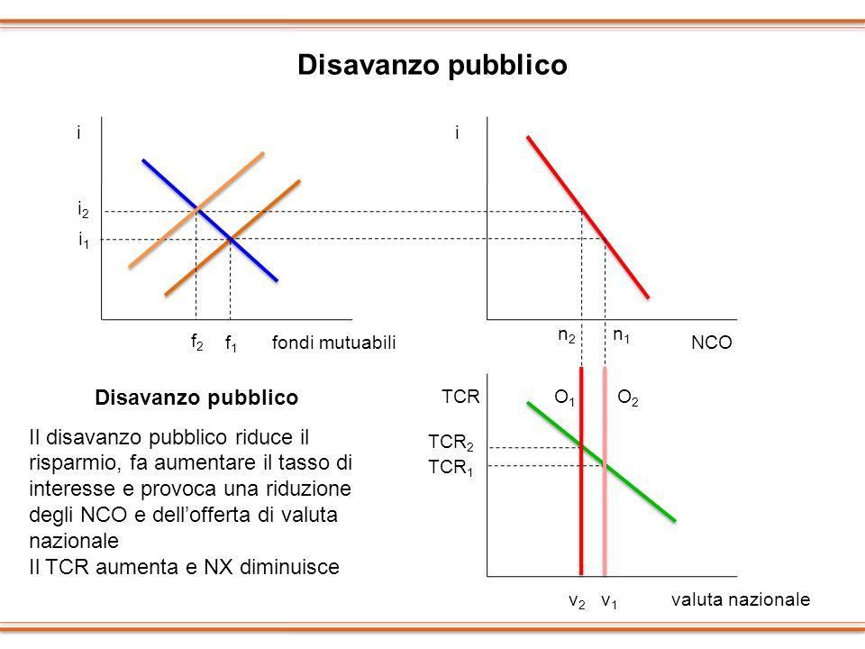 Disavanzo pubblico ii TCR i1i1 f1f1 fondi mutuabiliNCO valuta nazionale i2i2 f2f2 n2n2 n1n1 O1O1 O2O2 TCR 1 TCR 2 v1v1 v2v2 Disavanzo pubblico Il disa