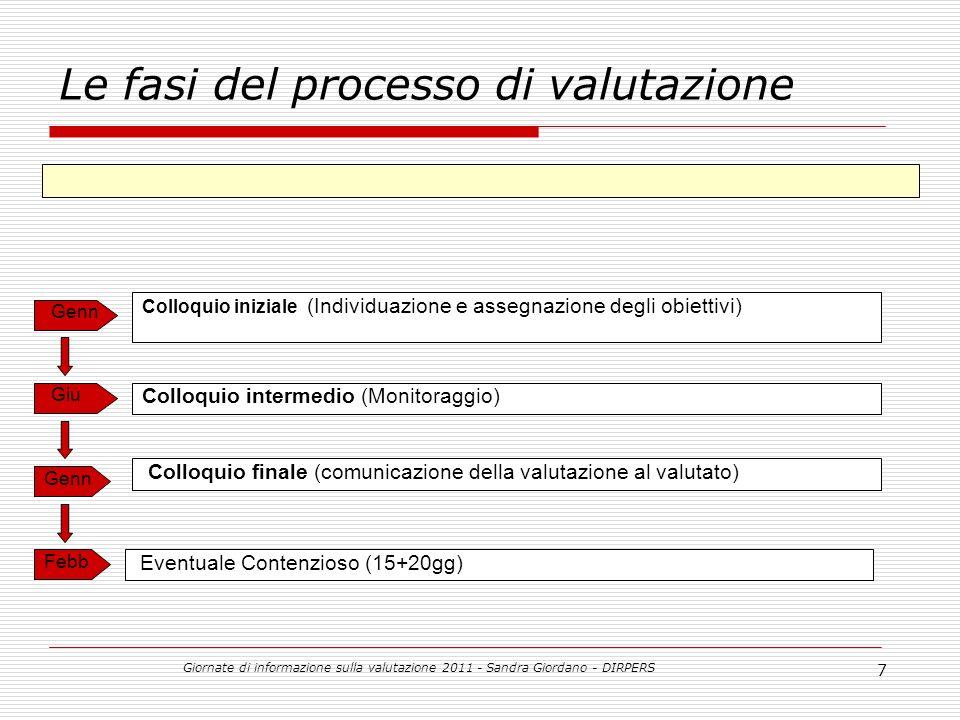 Giornate di informazione sulla valutazione 2011 - Sandra Giordano - DIRPERS 7 Colloquio iniziale (Individuazione e assegnazione degli obiettivi) Le fasi del processo di valutazione Colloquio intermedio (Monitoraggio) Colloquio finale (comunicazione della valutazione al valutato) Genn Febb Giu Eventuale Contenzioso (15+20gg)