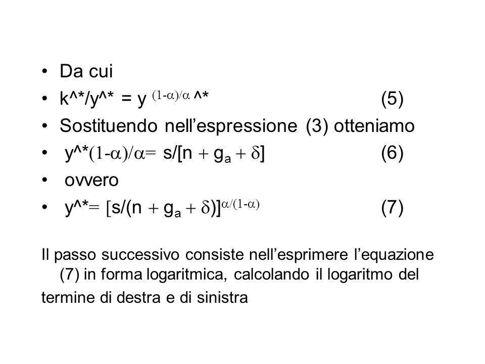 Da cui k^*/y^* = y (1- ^*(5) Sostituendo nellespressione (3) otteniamo y^* (1- = s/[n g a ] (6) ovvero y^* = [ s/(n g a )] (1- (7) Il passo successivo