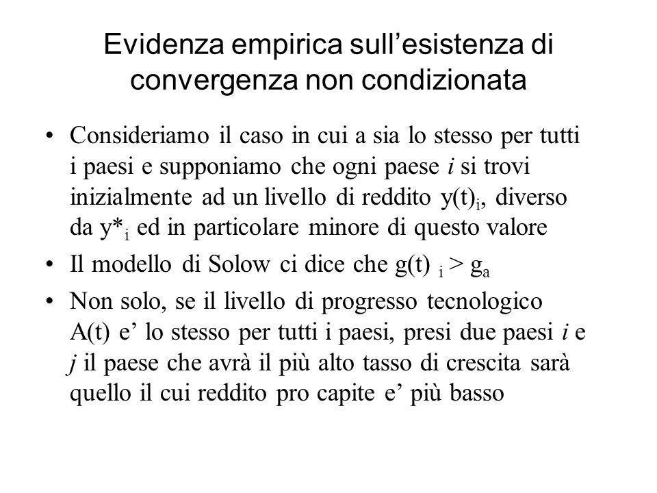 Evidenza empirica sullesistenza di convergenza non condizionata Consideriamo il caso in cui a sia lo stesso per tutti i paesi e supponiamo che ogni pa