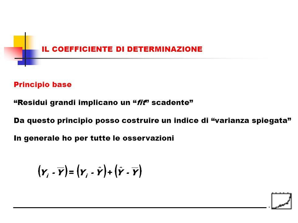 Principio base Residui grandi implicano un fit scadente Da questo principio posso costruire un indice di varianza spiegata In generale ho per tutte le