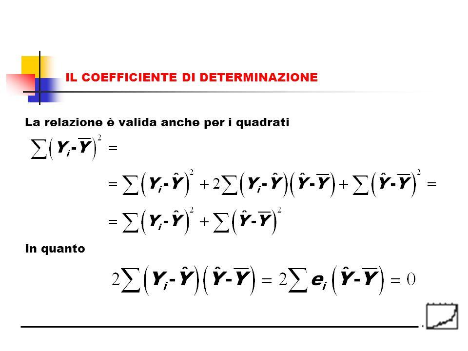 La relazione è valida anche per i quadrati In quanto IL COEFFICIENTE DI DETERMINAZIONE