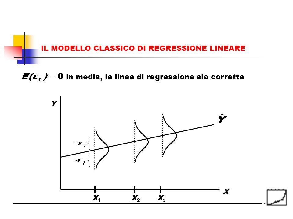 in media, la linea di regressione sia corretta X X1X1 X2X2 X3X3 Y IL MODELLO CLASSICO DI REGRESSIONE LINEARE