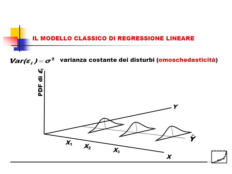 varianza costante dei disturbi (omoschedasticità) X Y X1X1 X2X2 X3X3 PDF di ε i IL MODELLO CLASSICO DI REGRESSIONE LINEARE