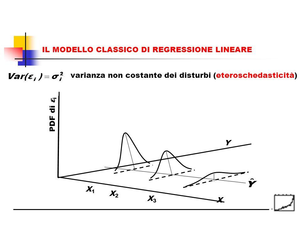 PDF di ε i X Y X1X1 X2X2 X3X3 IL MODELLO CLASSICO DI REGRESSIONE LINEARE varianza non costante dei disturbi (eteroschedasticità)