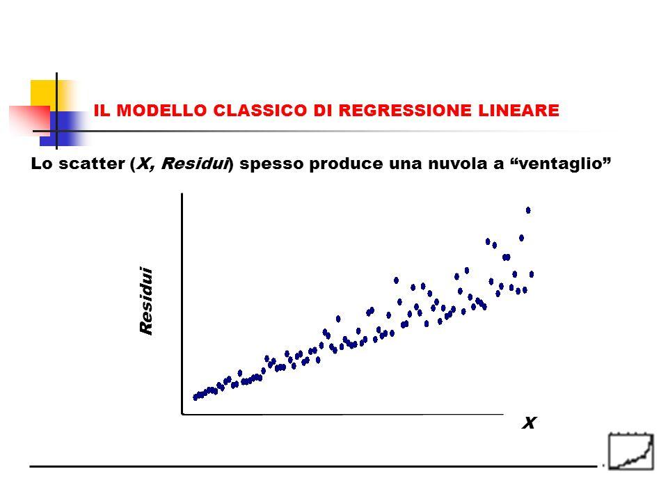 IL MODELLO CLASSICO DI REGRESSIONE LINEARE Lo scatter (X, Residui) spesso produce una nuvola a ventaglio Residui X