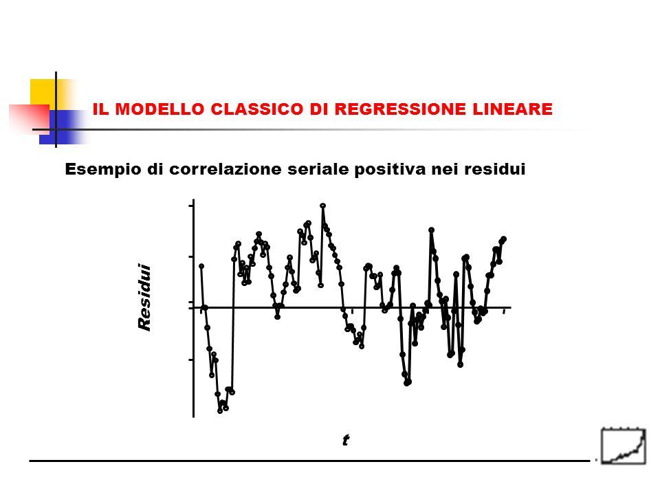 Residui t Esempio di correlazione seriale positiva nei residui