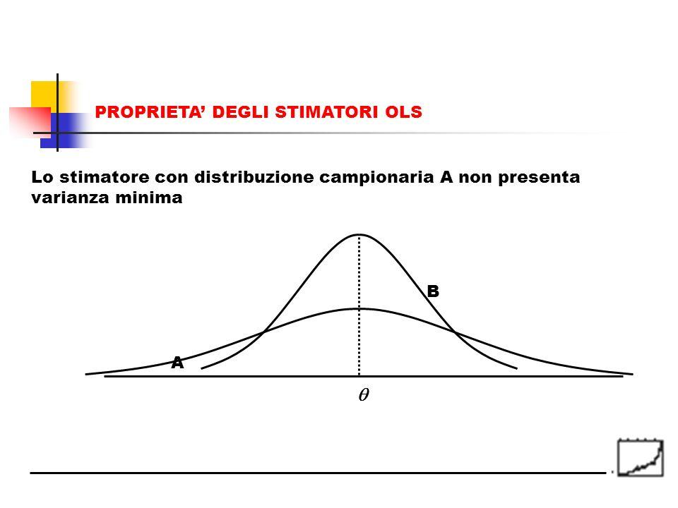 A B Lo stimatore con distribuzione campionaria A non presenta varianza minima PROPRIETA DEGLI STIMATORI OLS
