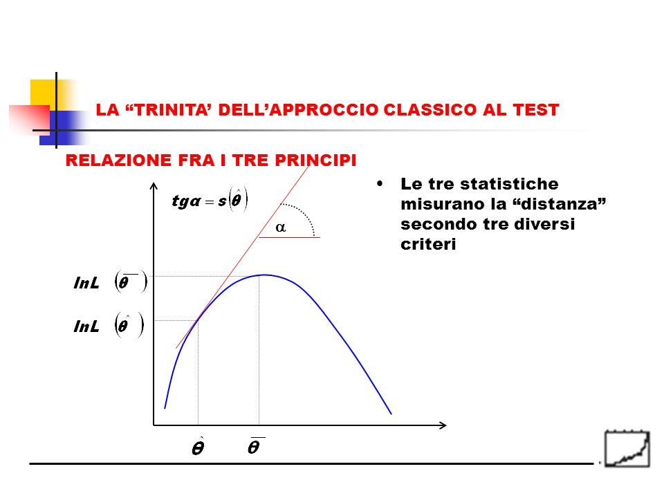 Le tre statistiche misurano la distanza secondo tre diversi criteri RELAZIONE FRA I TRE PRINCIPI