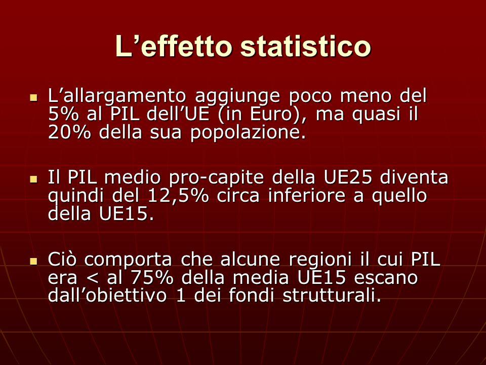 Leffetto statistico Lallargamento aggiunge poco meno del 5% al PIL dellUE (in Euro), ma quasi il 20% della sua popolazione. Lallargamento aggiunge poc
