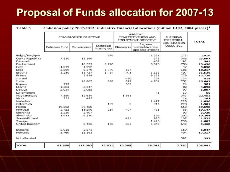 Proposal of Funds allocation for