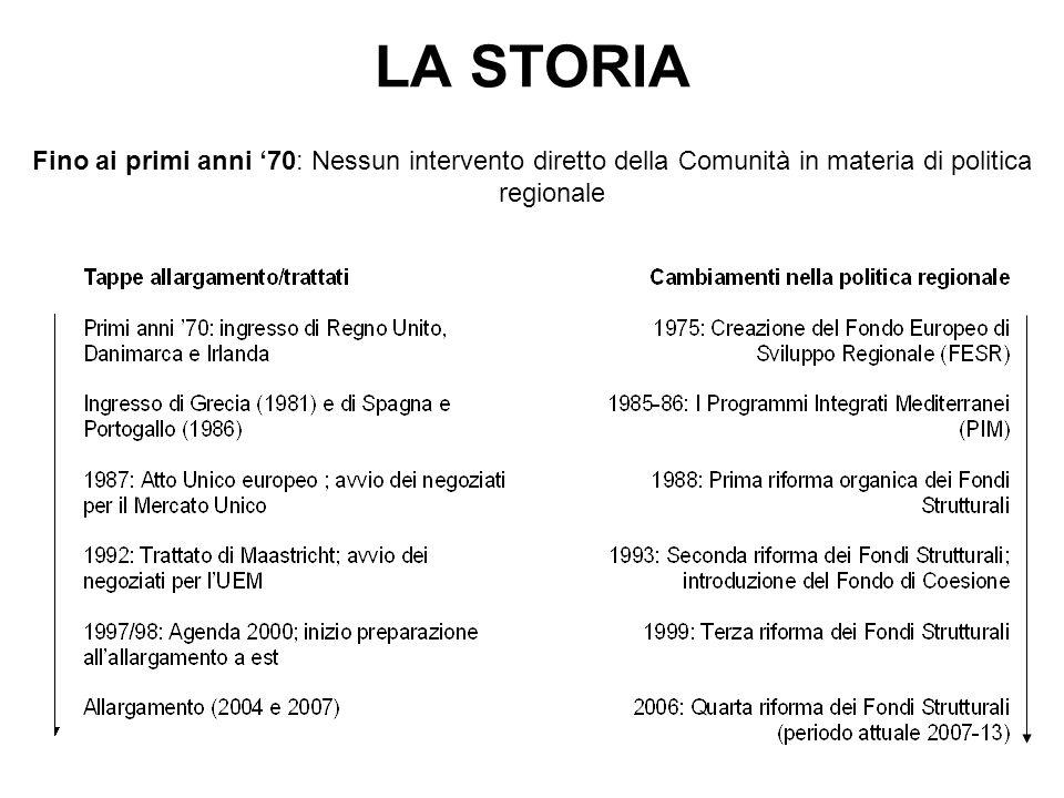 LA STORIA Fino ai primi anni 70: Nessun intervento diretto della Comunità in materia di politica regionale