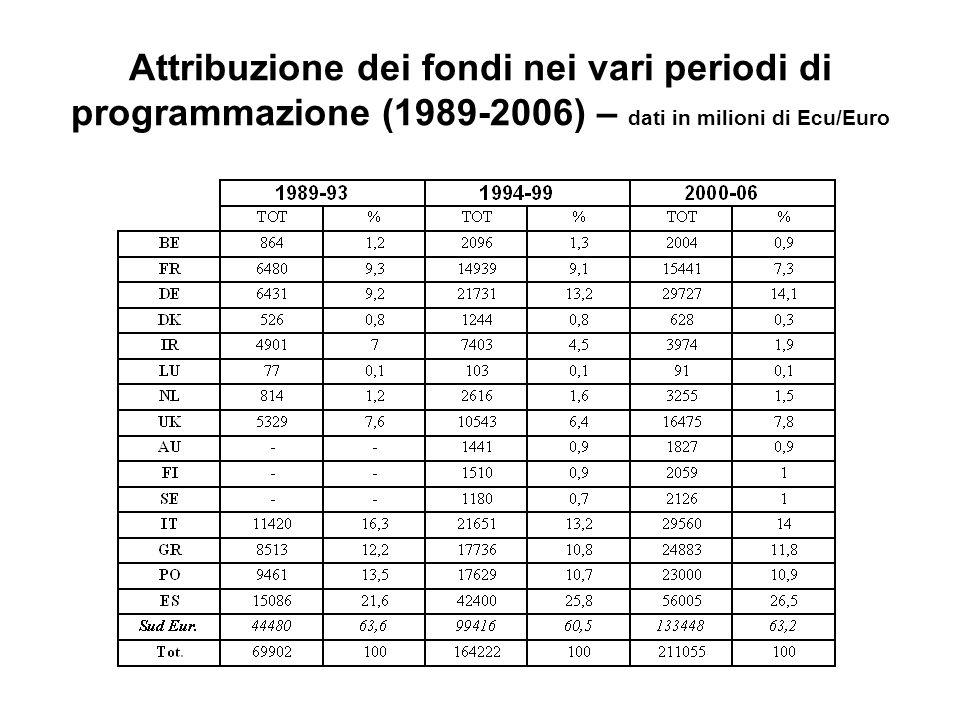 Fondi Strutturali 2000-06 Regioni ammissibili agli ob. 1 e 2